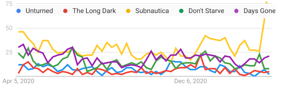 Data is taken from Google trends and we have digitize graph using PlotDigitizer.